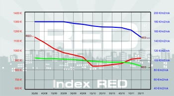 RED index graf